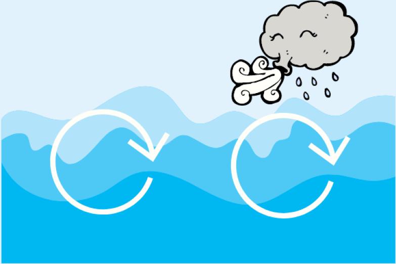 L'oxygénation du vent sur l'eau