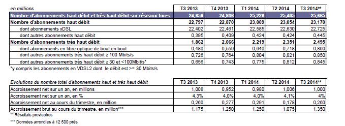 part de marché du haut débit fixe au 3ème trimestre en France