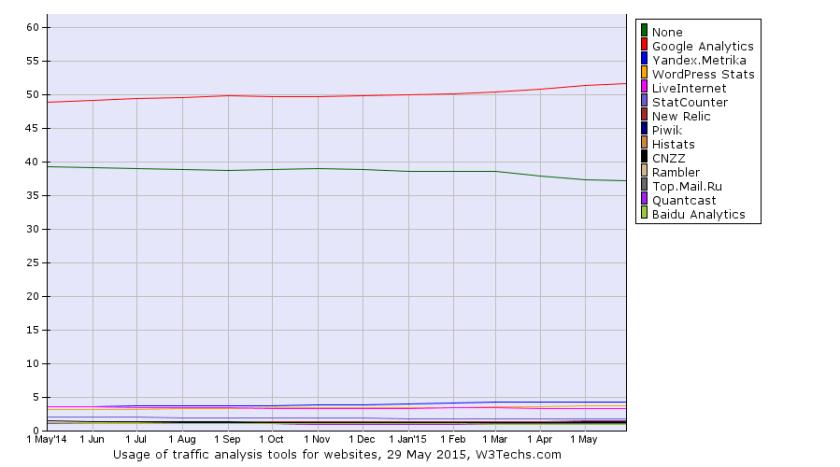 Evolution de l'utilisation des outils de mesure du trafic web