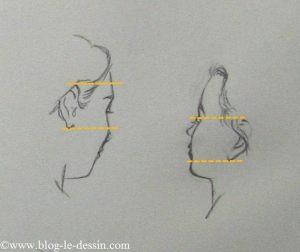 dessiner visage 3-4 orientation haut