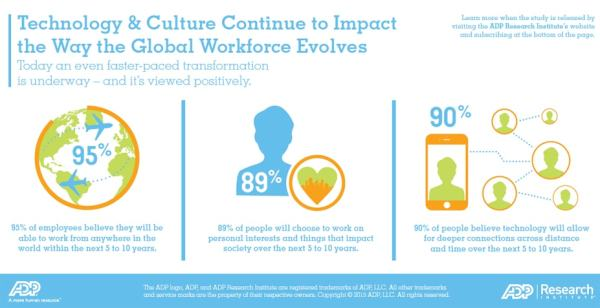 The Evolution of the Global Workforce - Connect@ADP an ADP ...