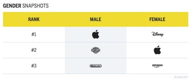 Infográfico de Género