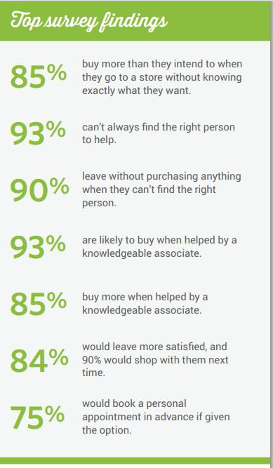 retail findings