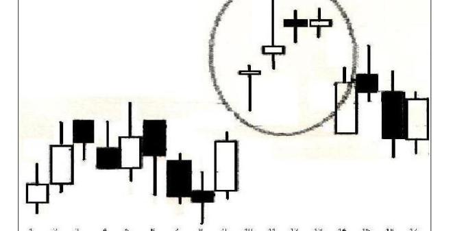 The candle chart show