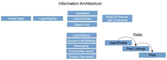 FacebookUXArchitecture