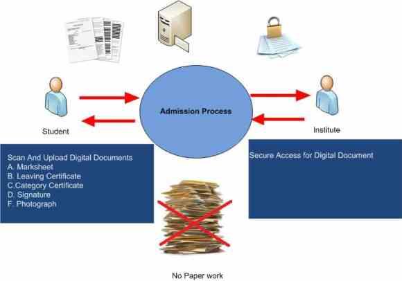 Digital Document Management During Admission Process, Making your admission process paperless, Online admission platform