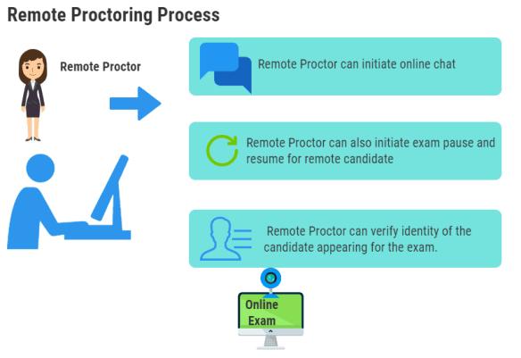 Remote Proctoring Process