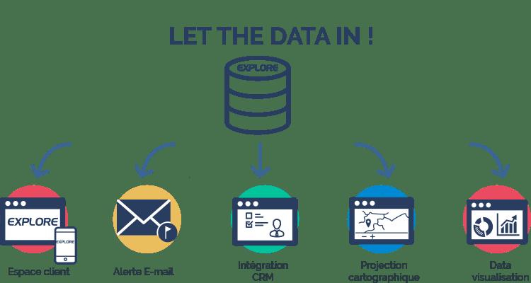 let the data in, plateforme client, logiciel de veille