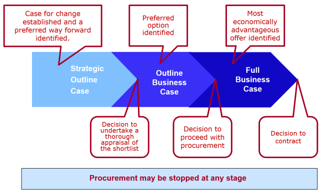 Sustainable Business Cases