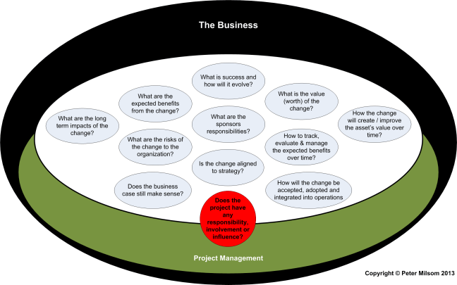 Project manager involvement - some