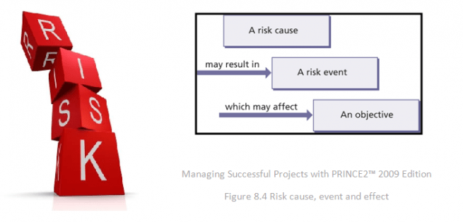 Sustainable Risk Management
