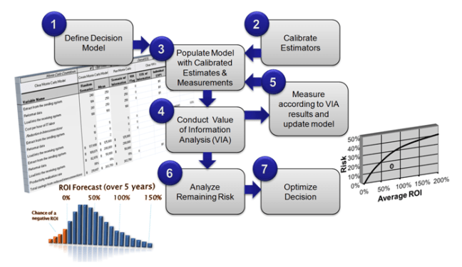 Sustainable Risk Management Current Challenges Applied Information Economics Solution