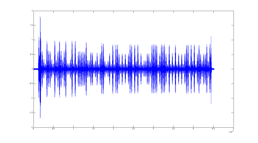 Captured and trimmed audio data displayed in MATLAB.