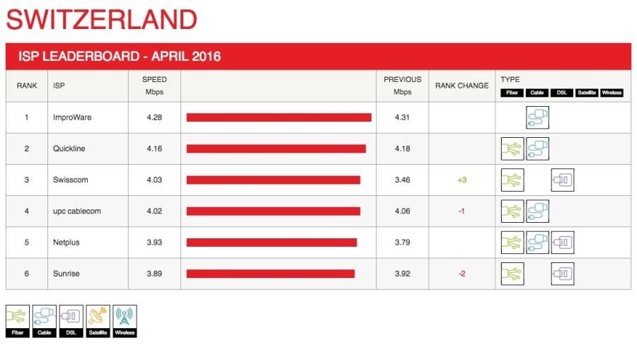 switzerland-leaderboard-2016-04 (1) copy
