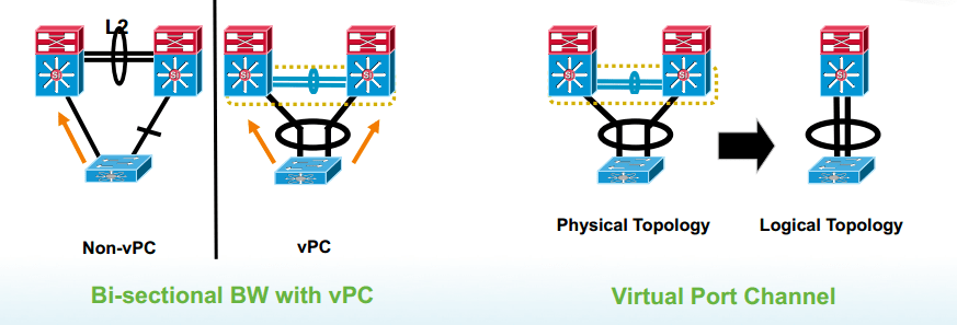 vPC – MadNetworks Technical Blog