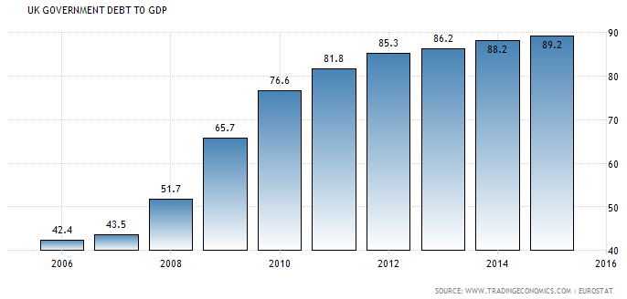 UK Government Debt to GDP