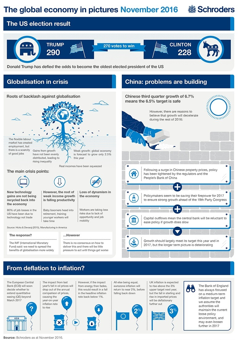 Infographic Global economy in pictures
