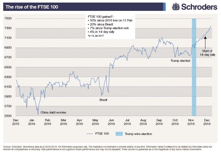 Rise of FTSE 100