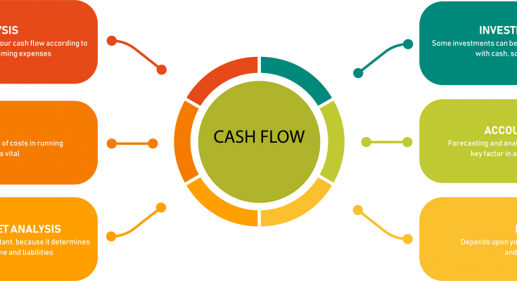 5 Ways To Calculate Cash Flow Forecast For A Start Up