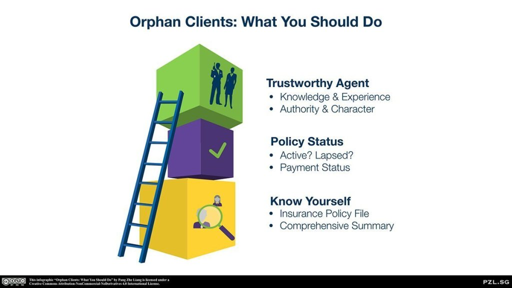 Orphan Clients Insurance: What You Should Do