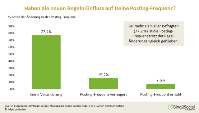 posting-frequenz