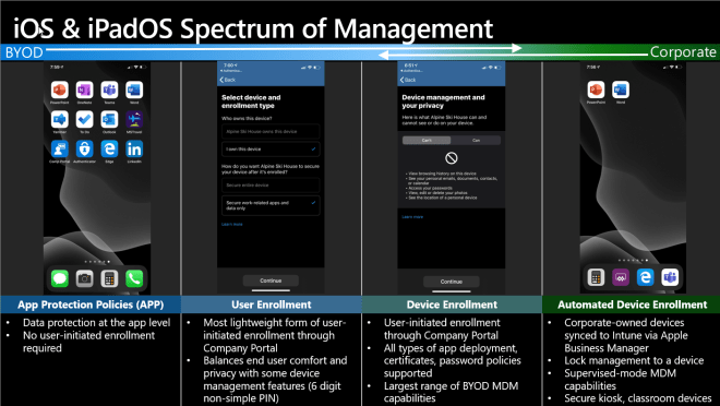 iOS deployment scenarios with Microsoft Endpoint Manager