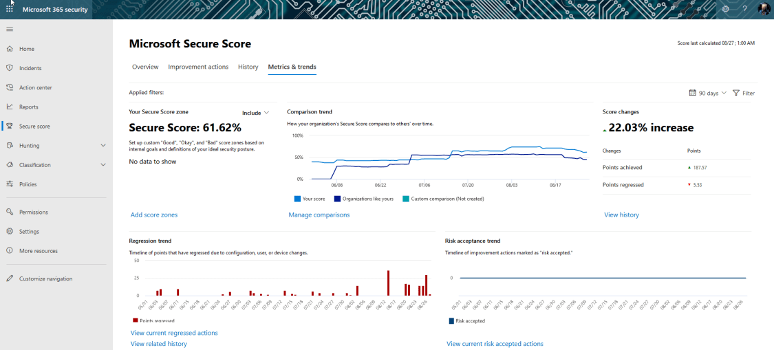 Whats is Microsoft Secure Score and why should we care?