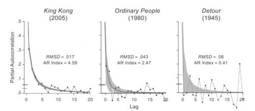Gráfico con la fluctuación de la longitud de planos de tres películas de diferentes décadas