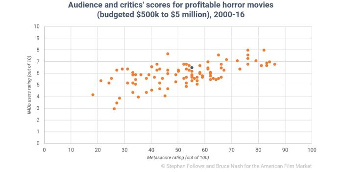 El punto azul es el promedio de calidad de la industria.
