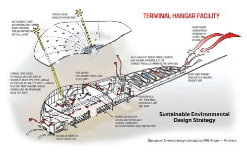 Spaceport America - Schema del terminal (credit: spaceportamerica.com)