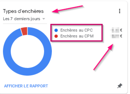 The encheres and keywords for more adsense revenue