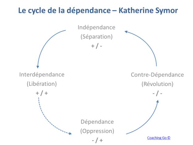 Katherine-Symor-Le-cycle-de-la-dépendance