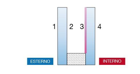 vetro basso emissivo