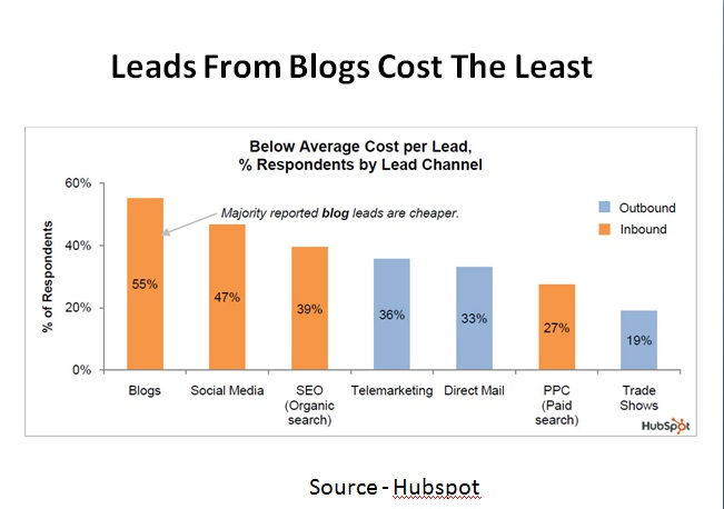 Leads from Blogs Cost the Least