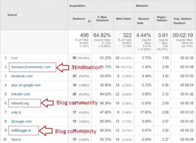 Google Analytics Referrals