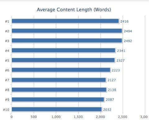 wordcountcontent