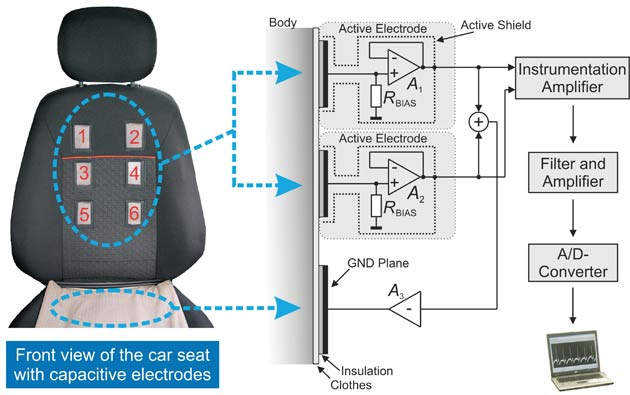 details of the Ford electrocardiogram seat