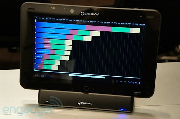 Qualcomm's developer test tablet with new quad core chipset, showing benchmark graph being generally super fast