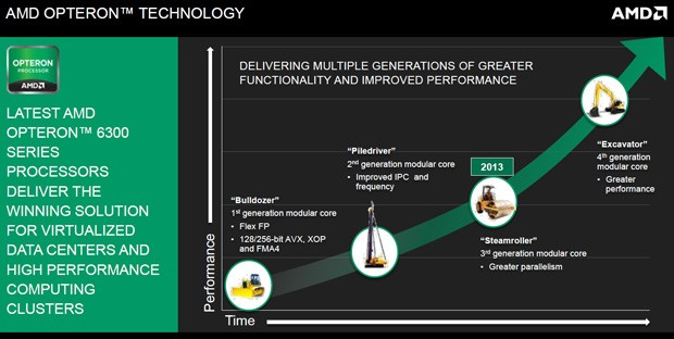 AMD roadmap puts Steamroller chips on track for 2013