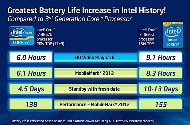 Intel Haswell battery claims