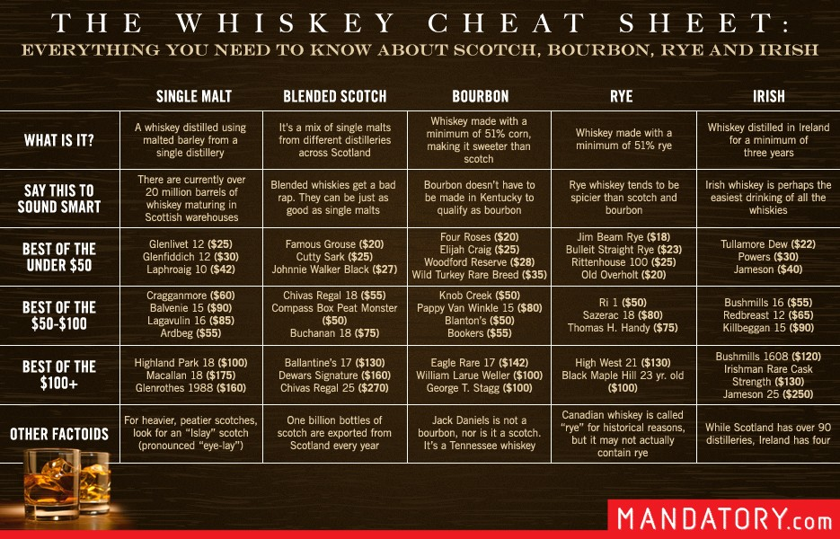 https://i1.wp.com/www.blogcdn.com/www.mandatory.com/media/2013/05/whiskey-scotch-bourbon-cheat-sheet.jpg?w=1200