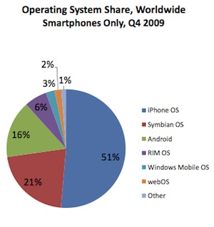 Operating System Share, Worldwide Smartphones Only, Q4 2009