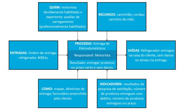 O que e como usar o diagrama de tartaruga blog da qualidade diagrama de tartaruga ccuart Choice Image
