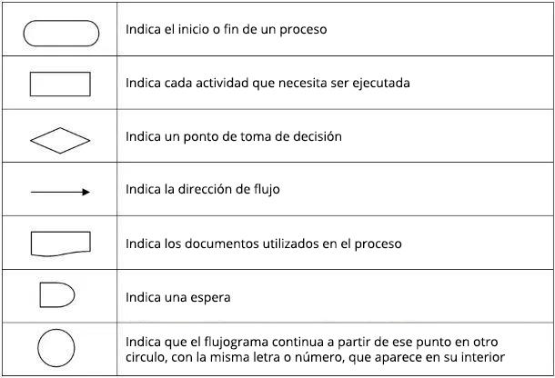 Diagrama de flujo flujograma de proceso blog de la calidad tipos de diagrama de flujo ccuart Image collections