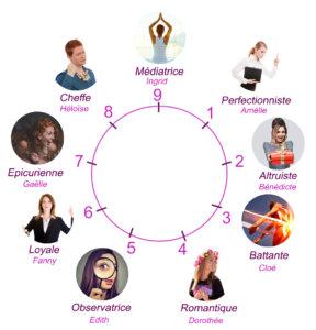 Les 9 types de personnalités de l'Ennéagramme