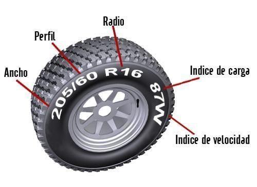 Cambiar las gomas del Auto, tener en cuenta las equivalencias neumaticos 2