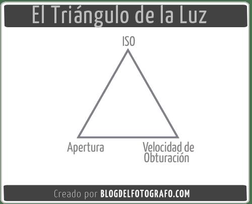 Triángulo de Luz