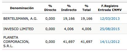 A3M_accionistas_2014