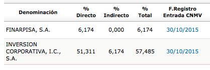 ABG_accionistas_2014