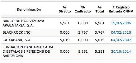 TEF_accionistas_2014